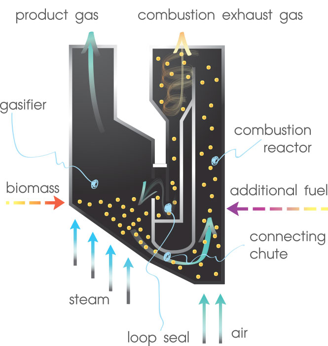 steam gasification noTitle