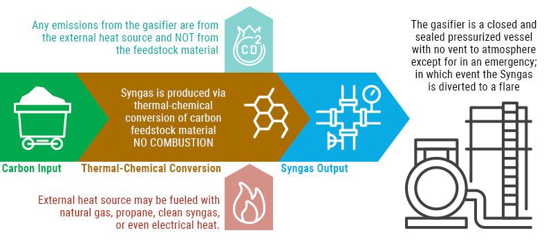 Emissions Control Diagram