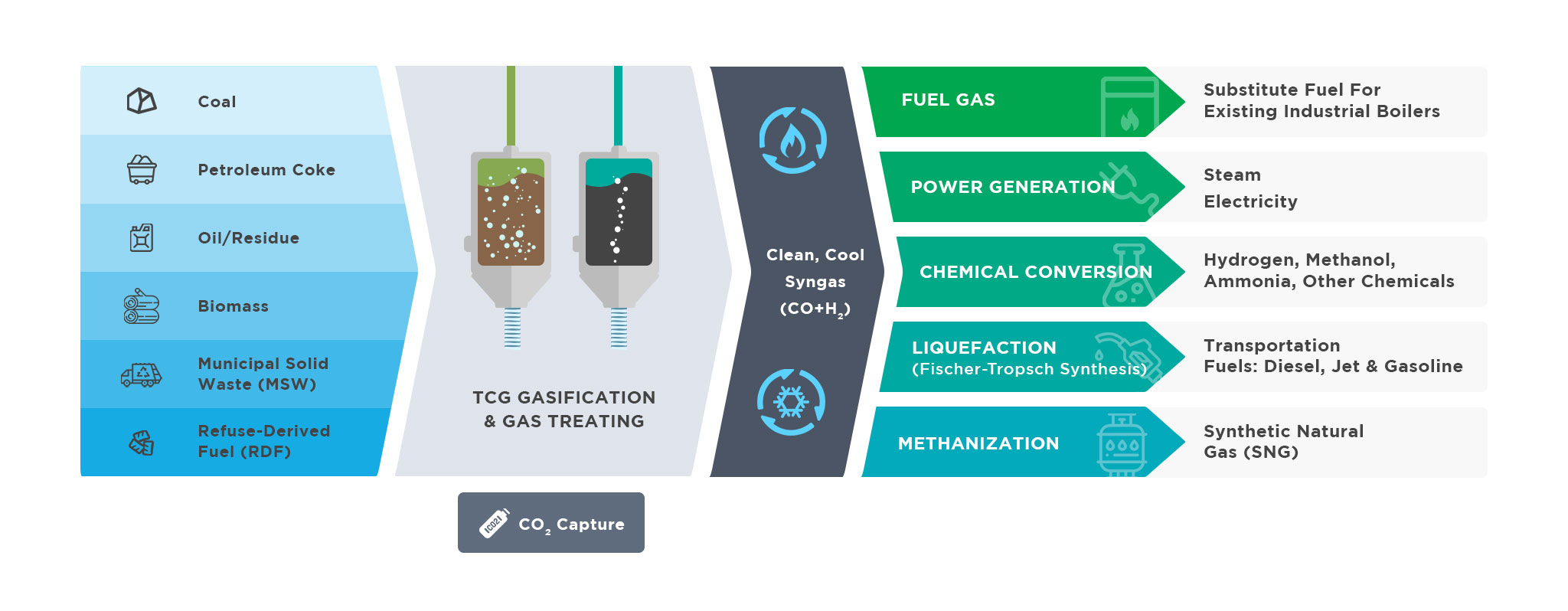 TCG Syngas Solution Illustration: conversion from various feedstocks to multiple energy options.